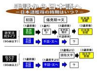 日本語獲得の時期は?.jpg
