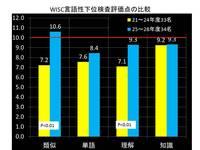 WISC・VIQの伸び.jpg