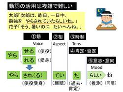 動詞の活用は複雑.jpg