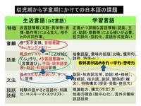 幼児期から学童期にかけての日本語獲得課題.jpgのサムネール画像