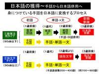 日本語の獲得時期.jpg