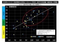 WISCVIQと読書偏差値.jpg