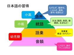 日本語の習得.jpg