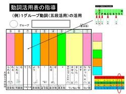 動詞活用表の指導.pptx.jpg