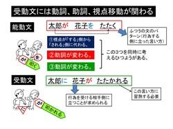 受動文の指導②.pptx.jpgのサムネール画像