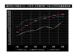 大学進学者学年別通過数.pptx.jpg