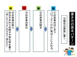 苦手な日記がうまくなる秘訣4.pptx.jpg
