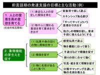 前言語期の発達支援目標.pptx.jpg