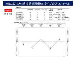 WISC視覚優位タイプ①.jpg