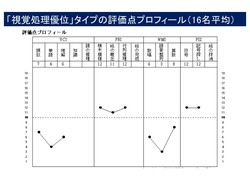 WISC視覚優位タイプ②.jpg