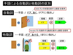 手話による自動詞・他動詞の区別.pptx.jpgのサムネール画像