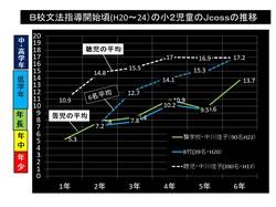 文法指導の効果Jcoss4年間の推移.pptx.jpg