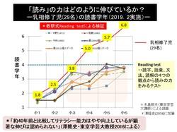 読書力検査の伸び.pptx.jpgのサムネール画像