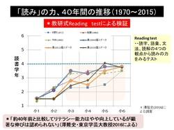 読書力検査40年の結果.pptx.jpg