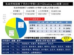 RT結果と進学.jpg