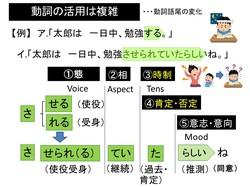動詞の活用は複雑①.pptx.jpg