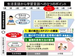 生活言語⇒学習言語.pptx.jpg