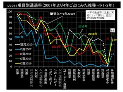 Jcoss通過率の推移.jpg